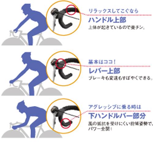 【ドロップハンドルの握り方】基本編+番外 …